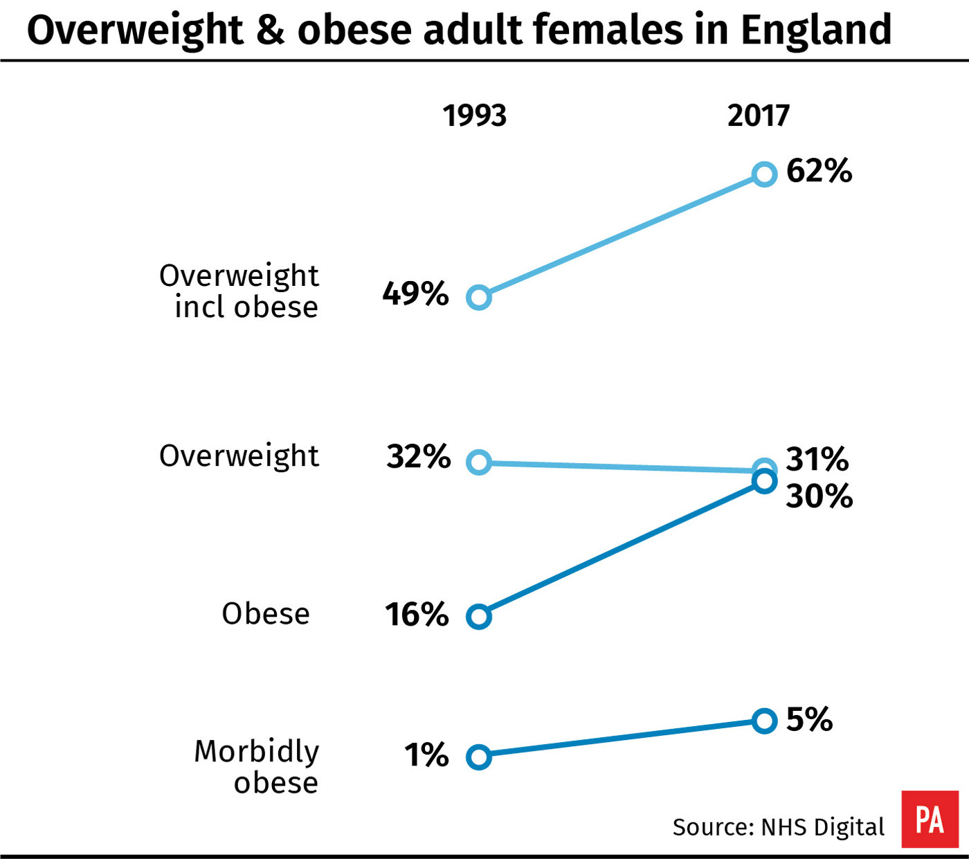 Overweight & obese adult females in England