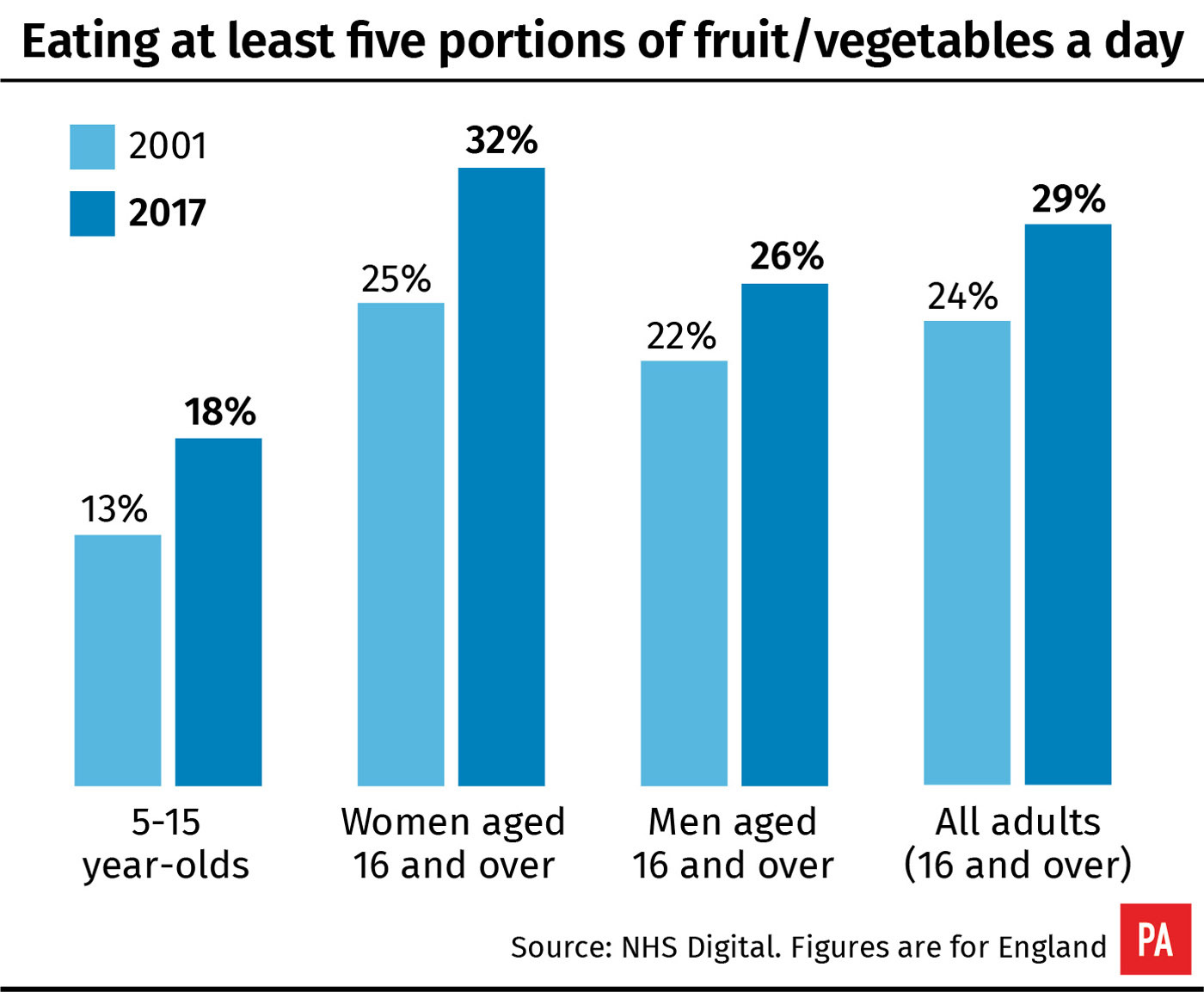 Eating at least five portions of fruit/vegetables a day