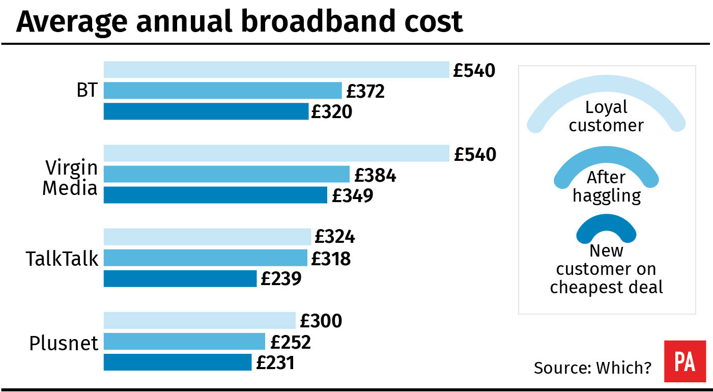 Average annual broadband cost