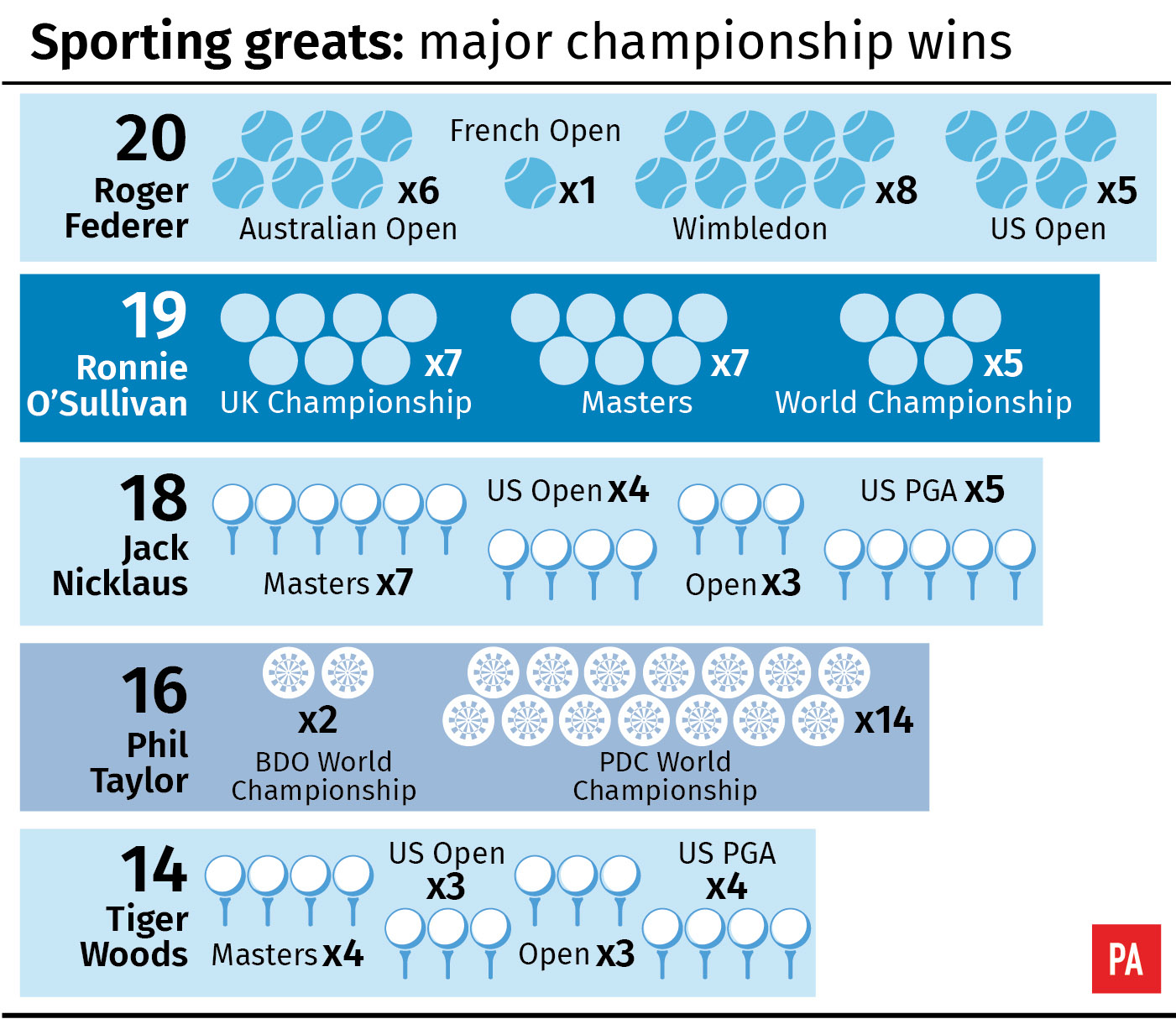Sporting greats: Major championship wins