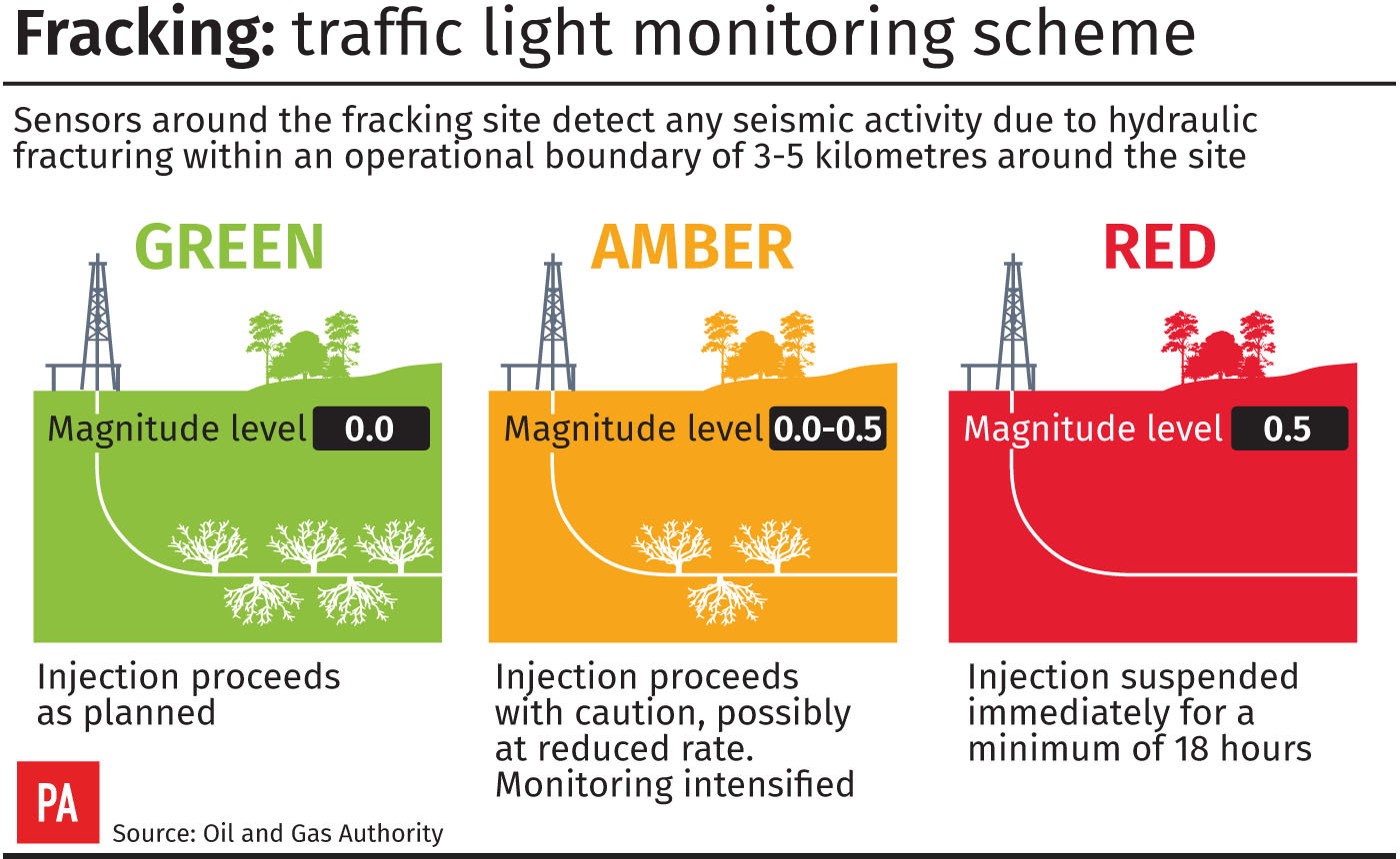 How the traffic light monitoring scheme for fracking works