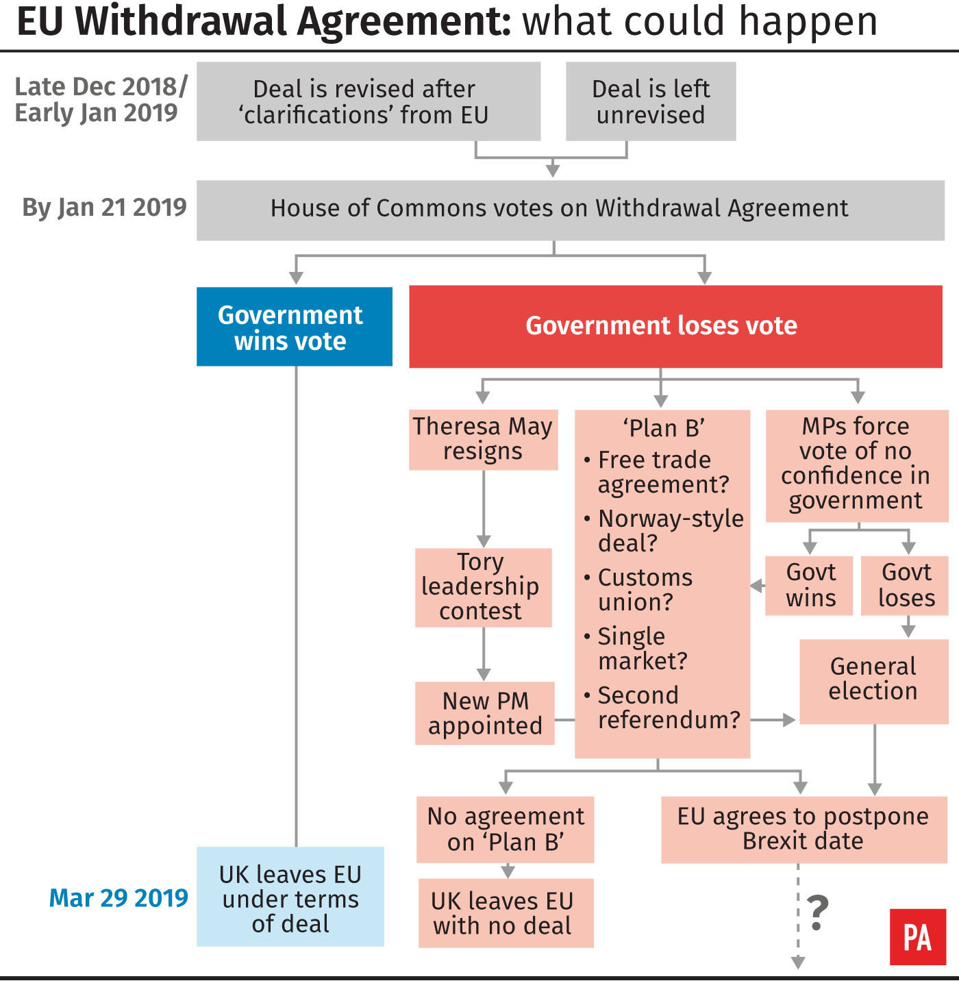 EU Withdrawal Agreement: what could happen