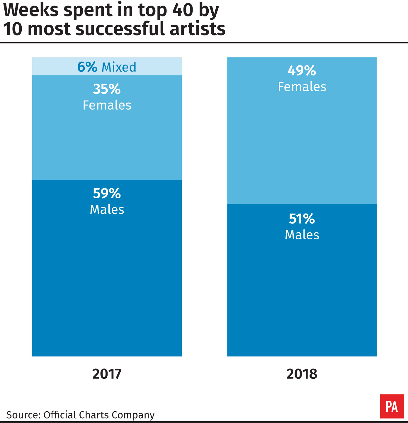 Female artists shrink gender gap among biggest top 40 acts