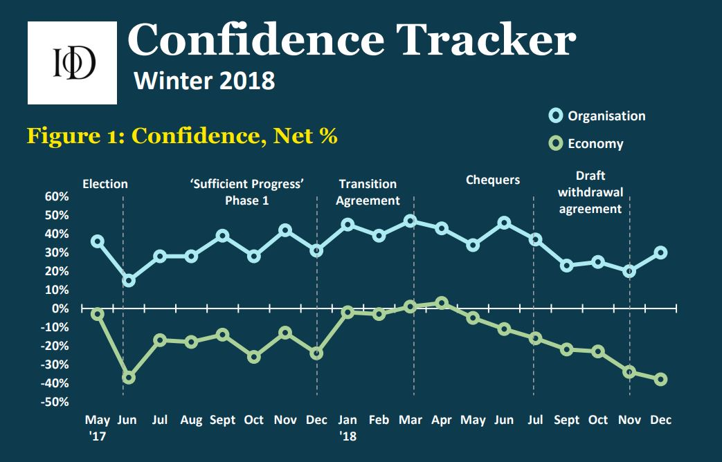 The Institute of Directors survey shows a drop in confidence in the economy