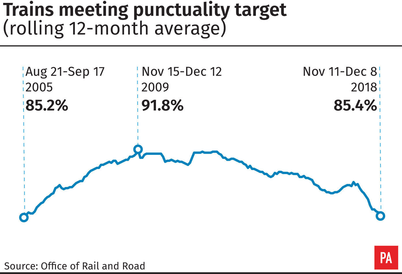 punctuality in office