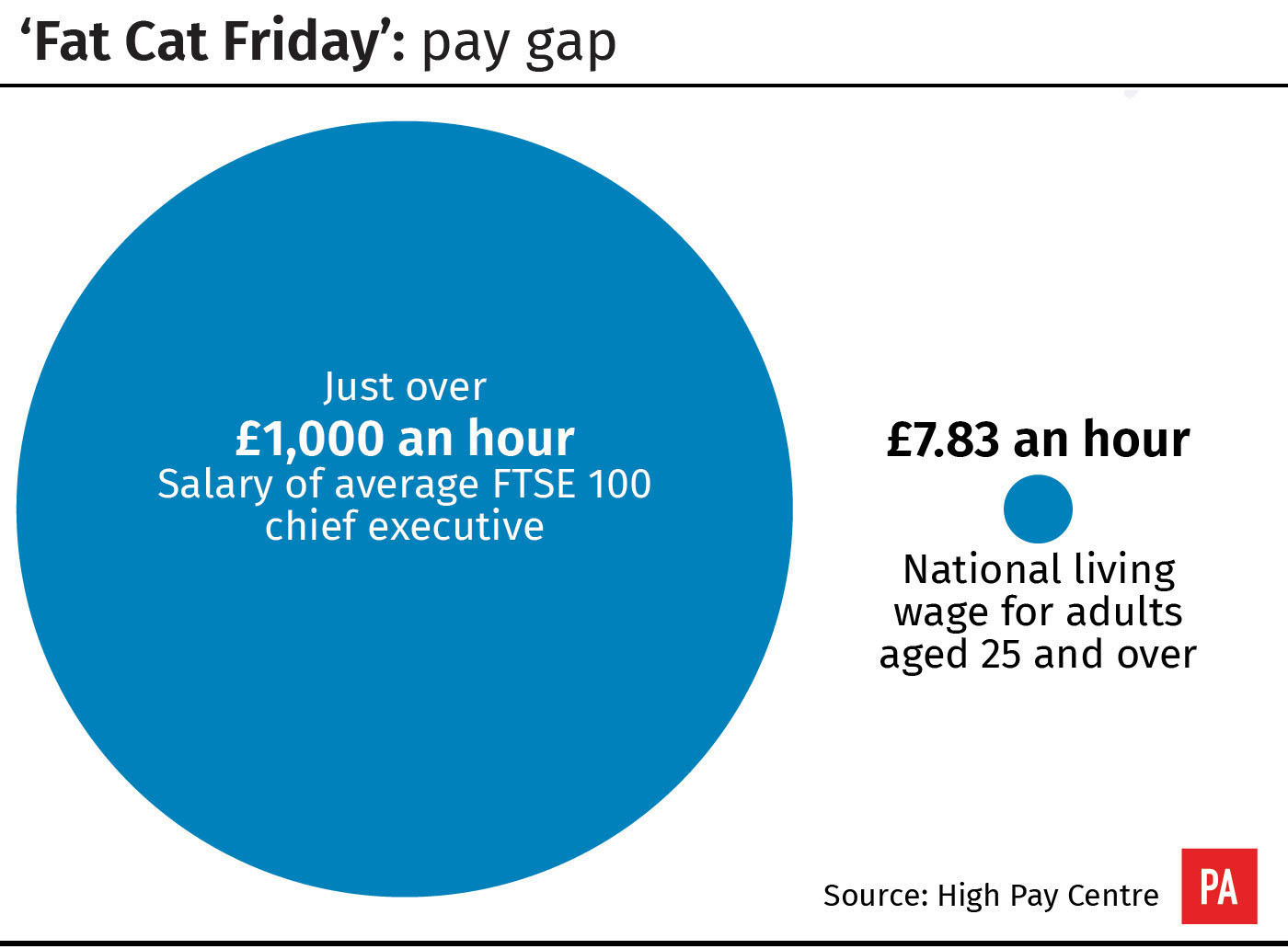 'Fat Cat Friday': pay gap