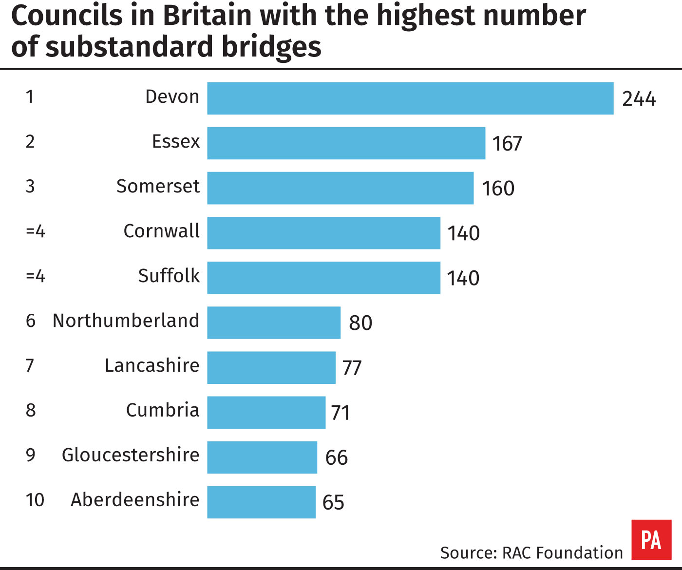Councils in Britain with the highest number of substandard bridge