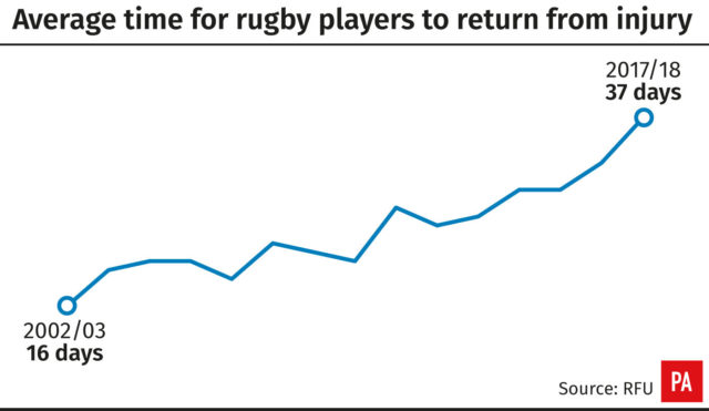Rugby injuries graph (PA)