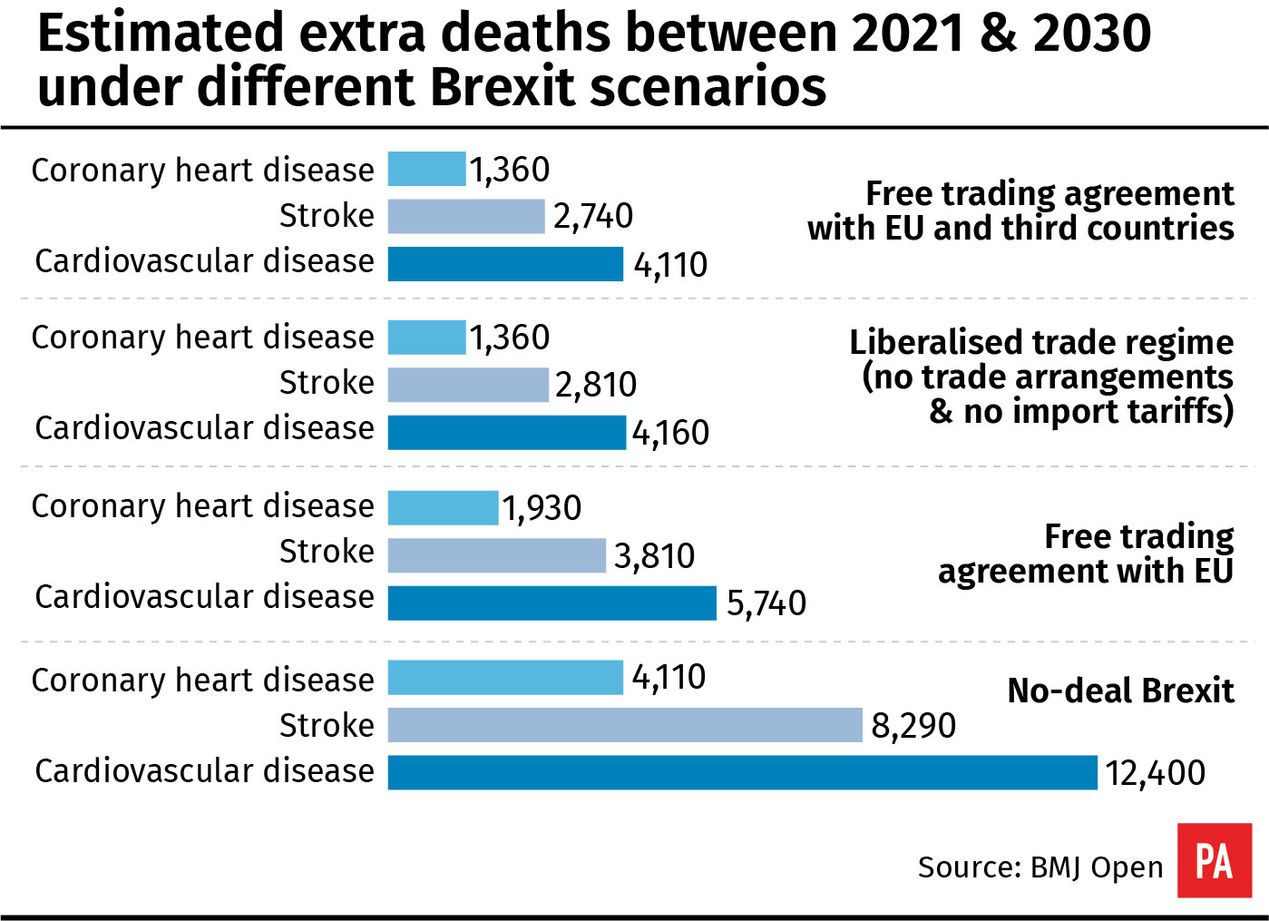 Estimated extra deaths between 2021 & 2030 under different Brexit scenarios