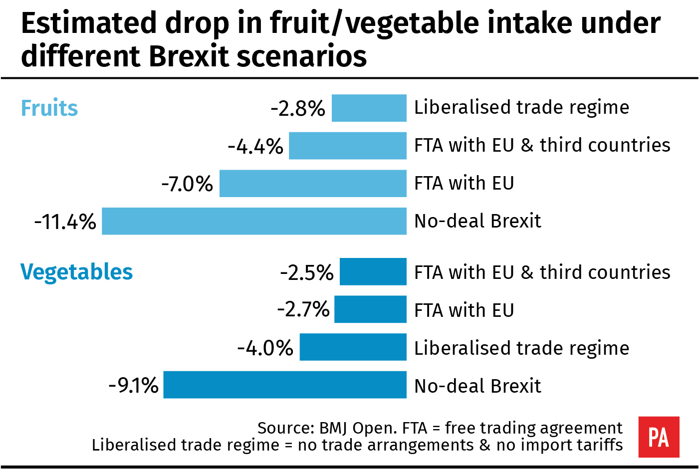 Estimated drop in fruit/veg intake