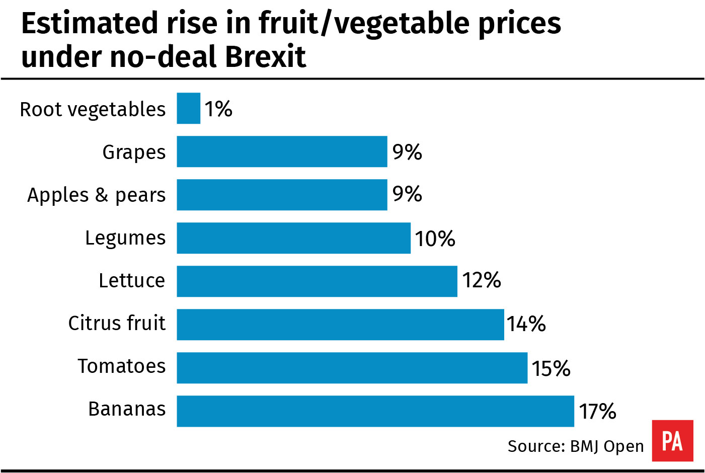 Estimated rise in fruit/vegetable prices under no-deal Brexit