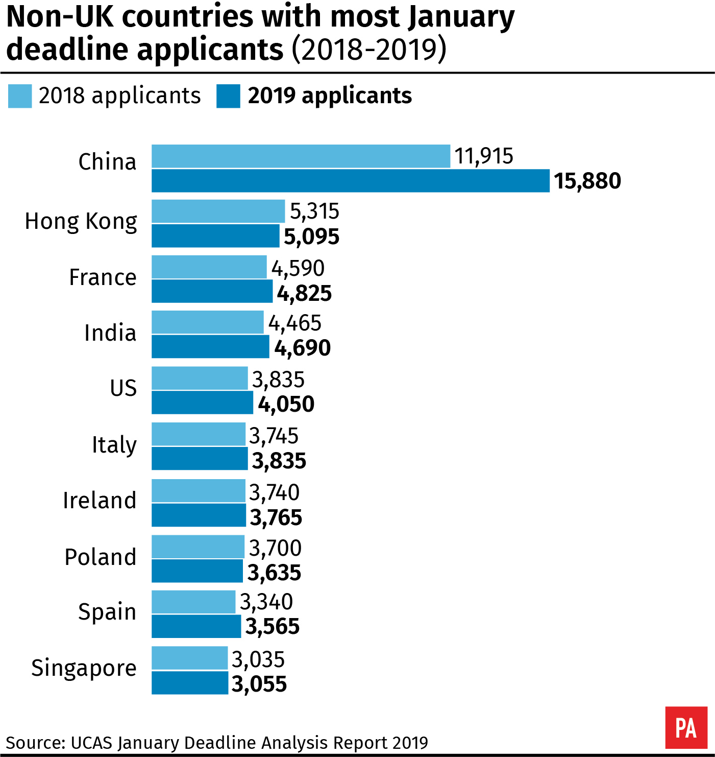 Non-UK countries with most January deadline applicants