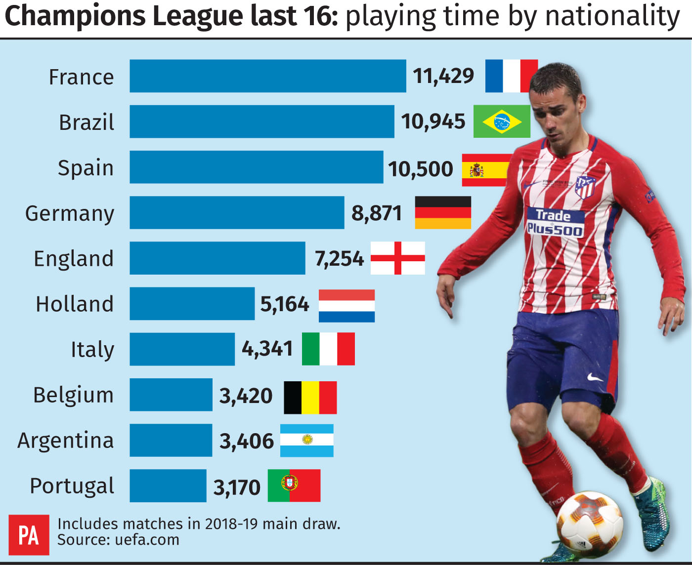 Champions League last 16: playing time by nationality
