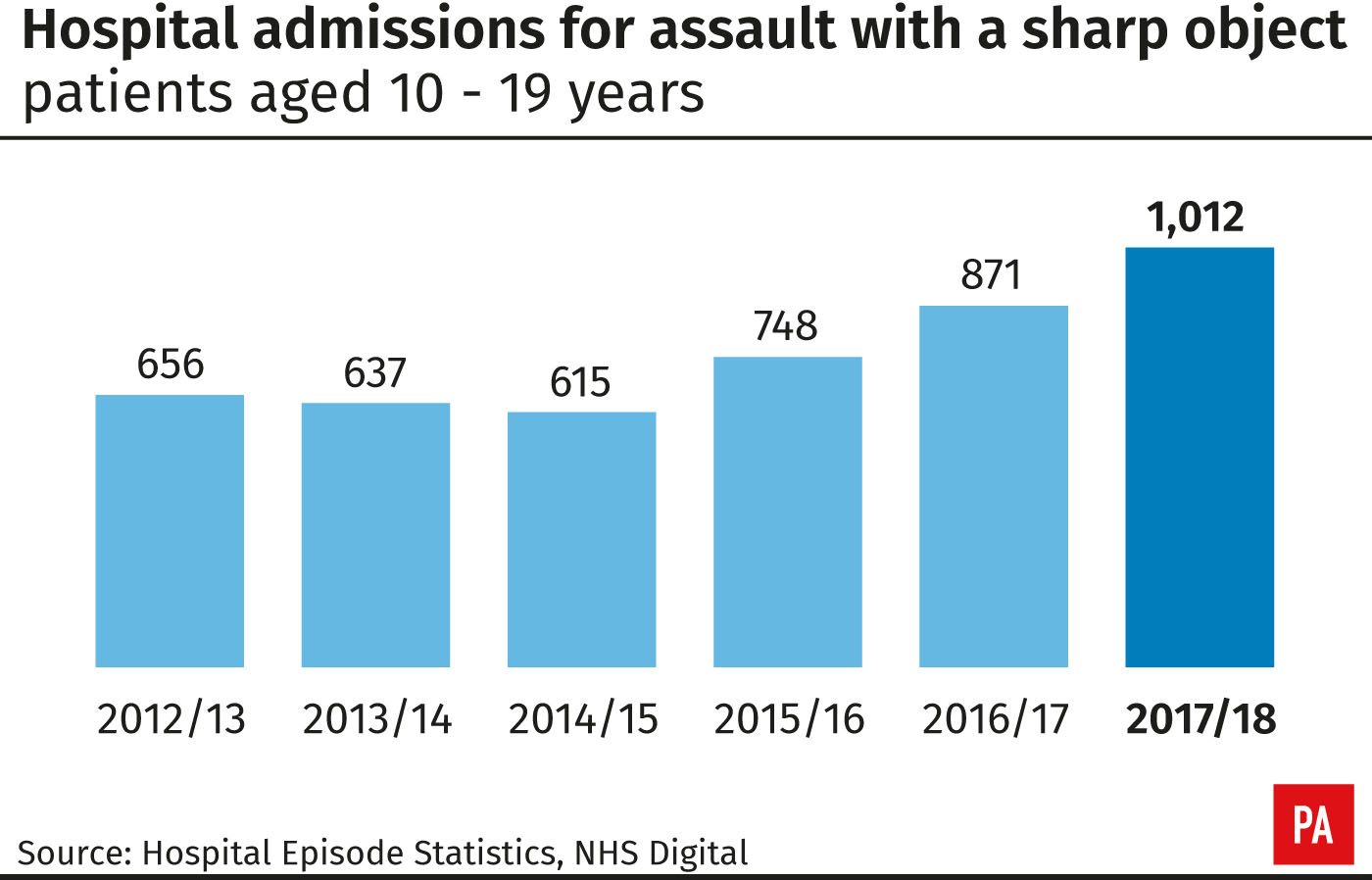 Hospital admissions for assault with a sharp object patients aged 10-19 years