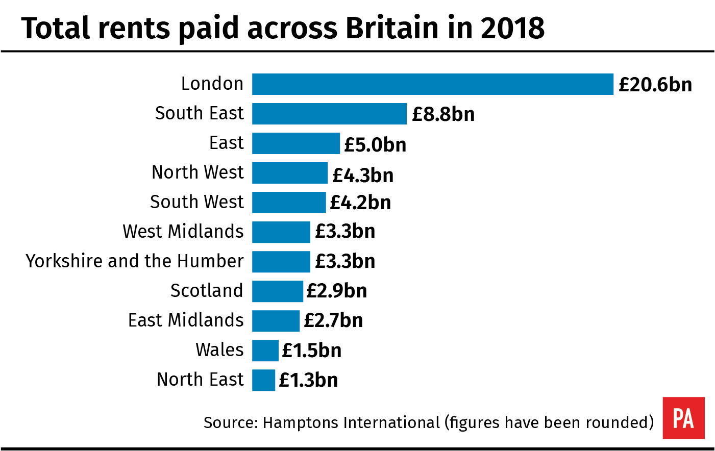 Total rents paid across Britain in 2018
