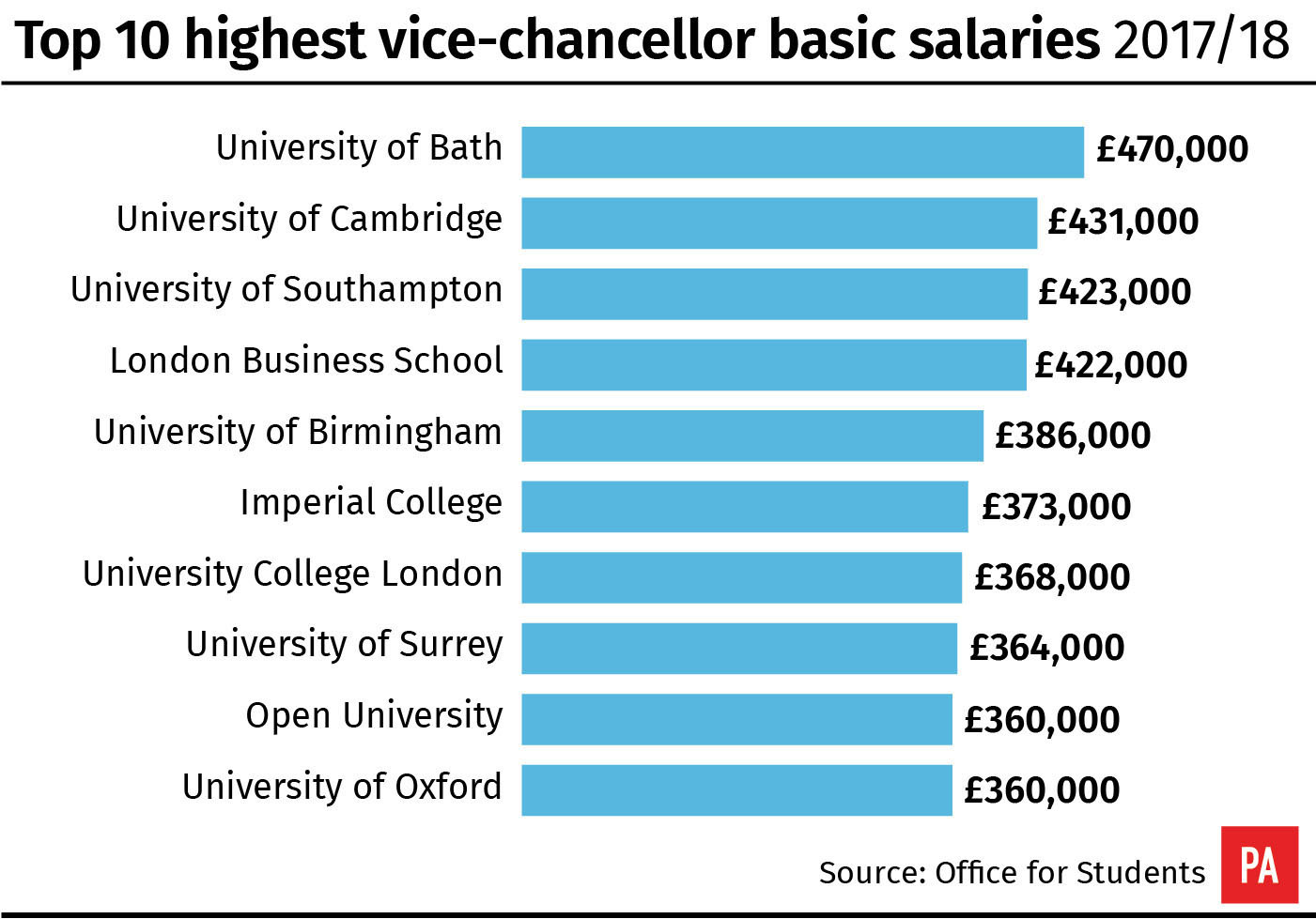 Top 10 highest vice-chancellor basic salaries 2017/18
