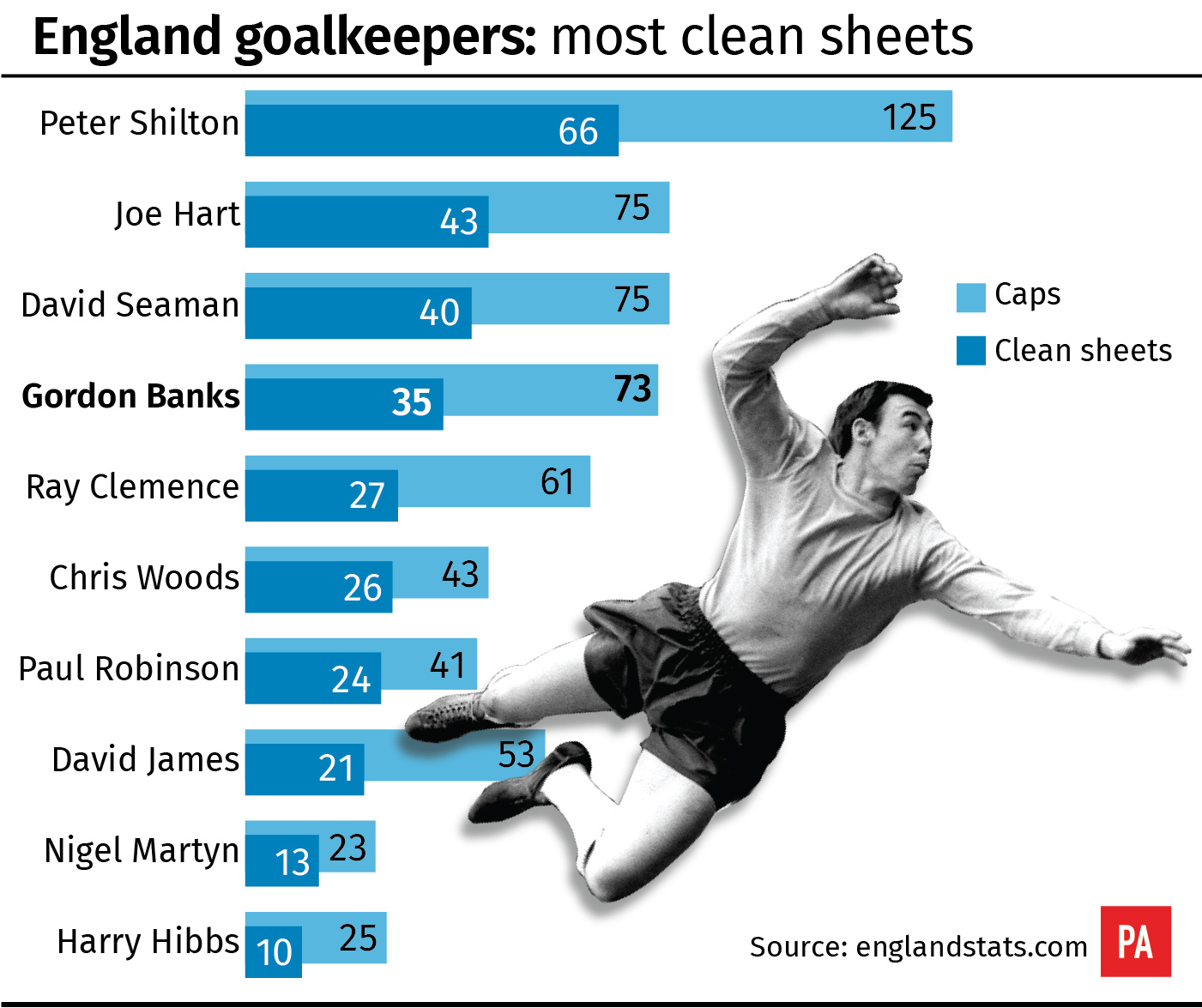 England goalkeepers: Most clean sheets
