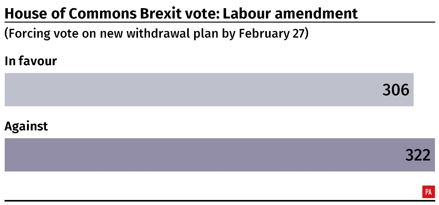 Result of the House of Commons vote on Labour's amendment to the Brexit motion