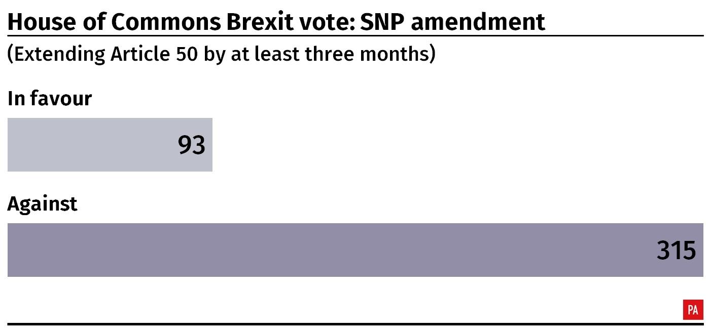 Result of the House of Commons vote on SNP's amendment to the Brexit motion