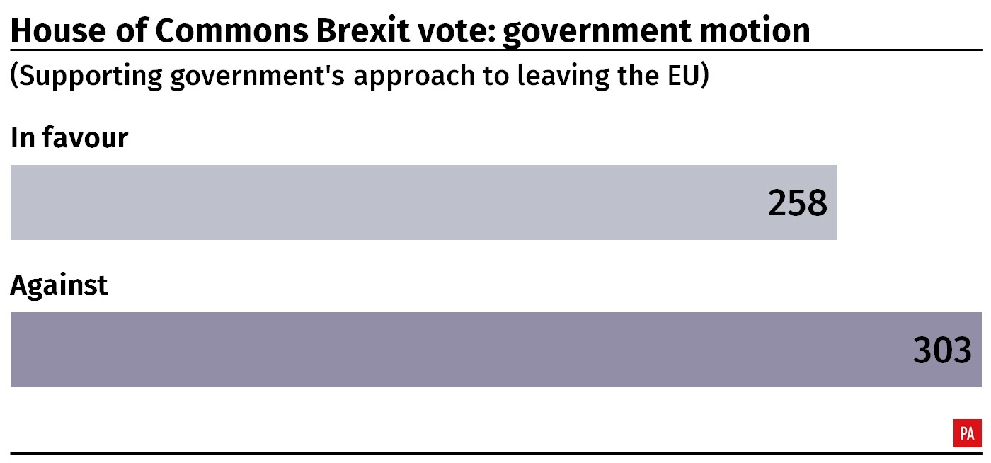 Result of the House of Commons vote on the government's Brexit motion