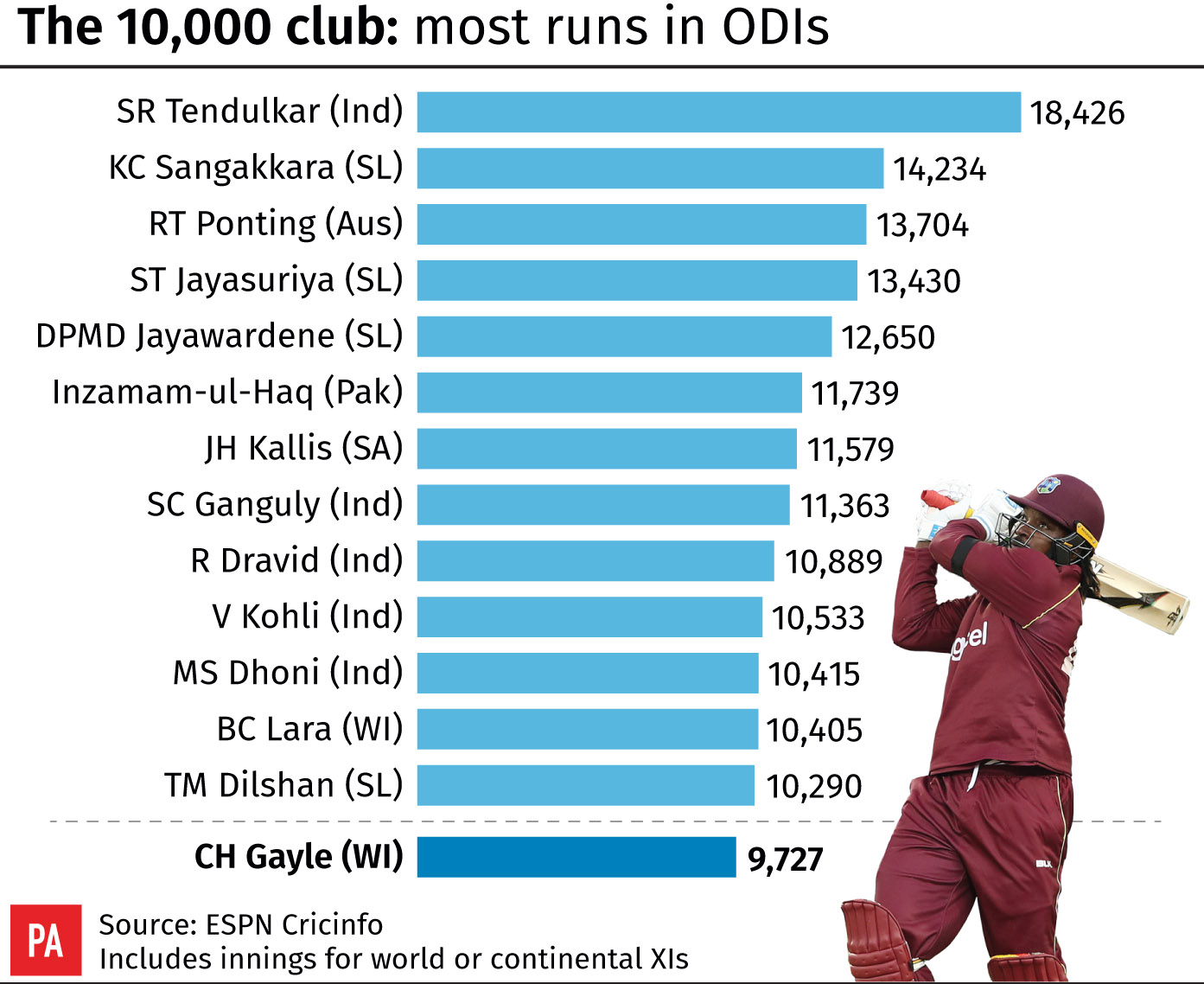 Leading ODI run-scorers