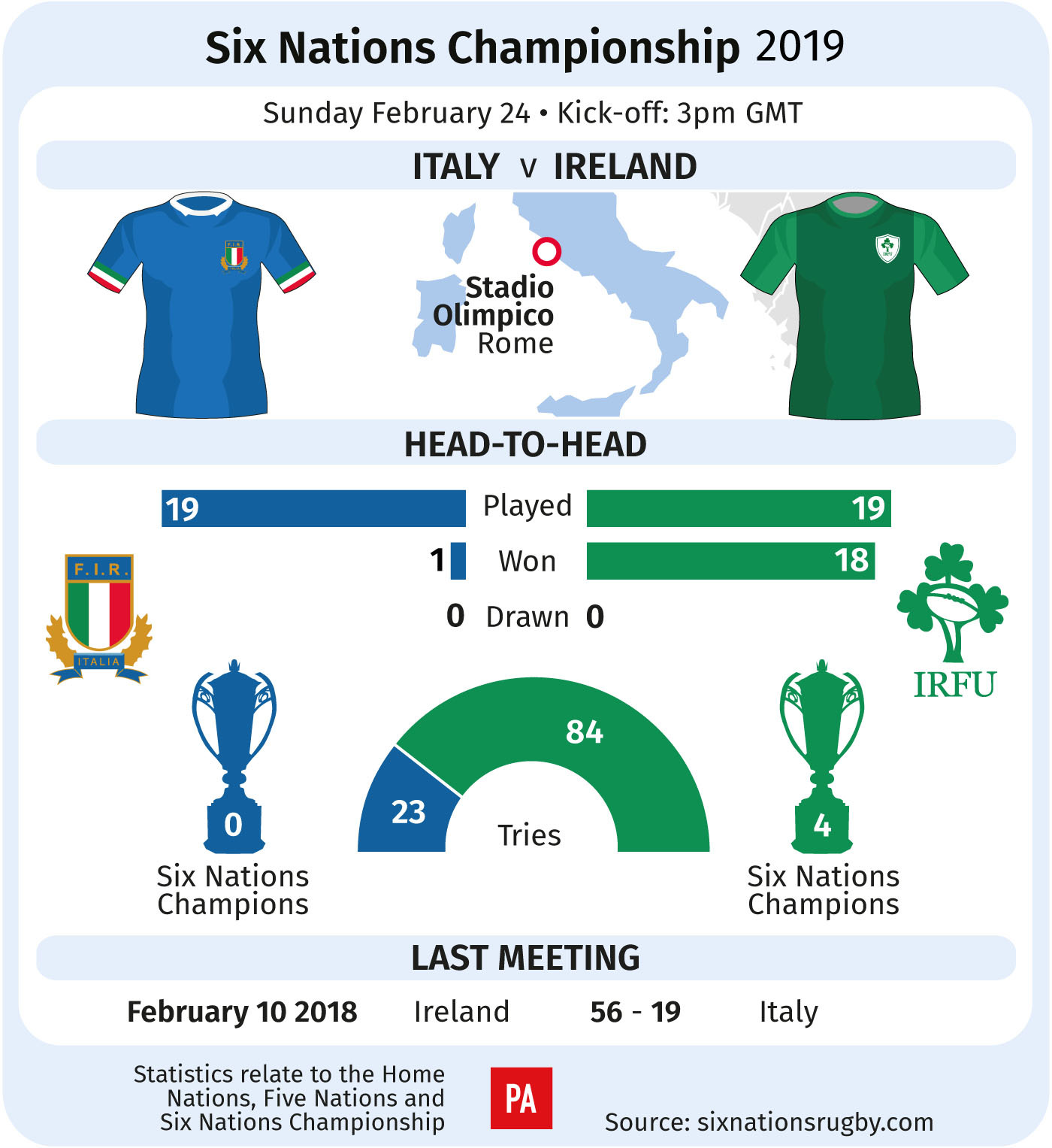 A graphic of Itlay v Ireland