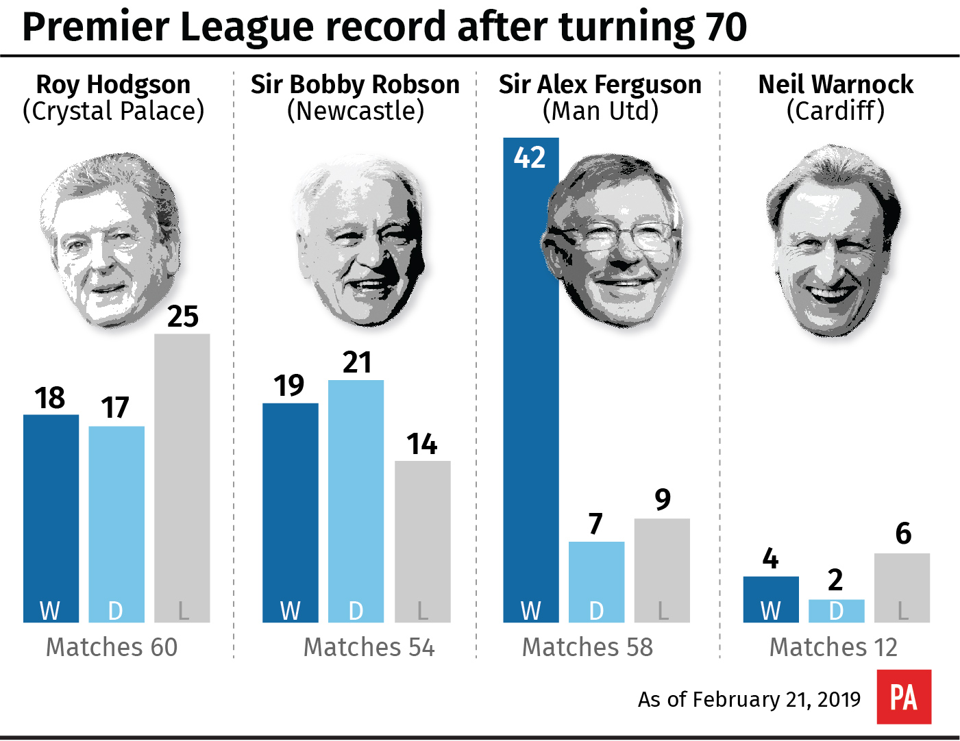 Premier League managerial record after turning 70