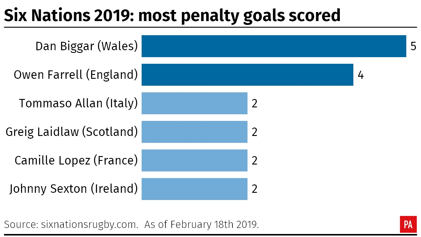Most penalties scored in Six Nations 2019