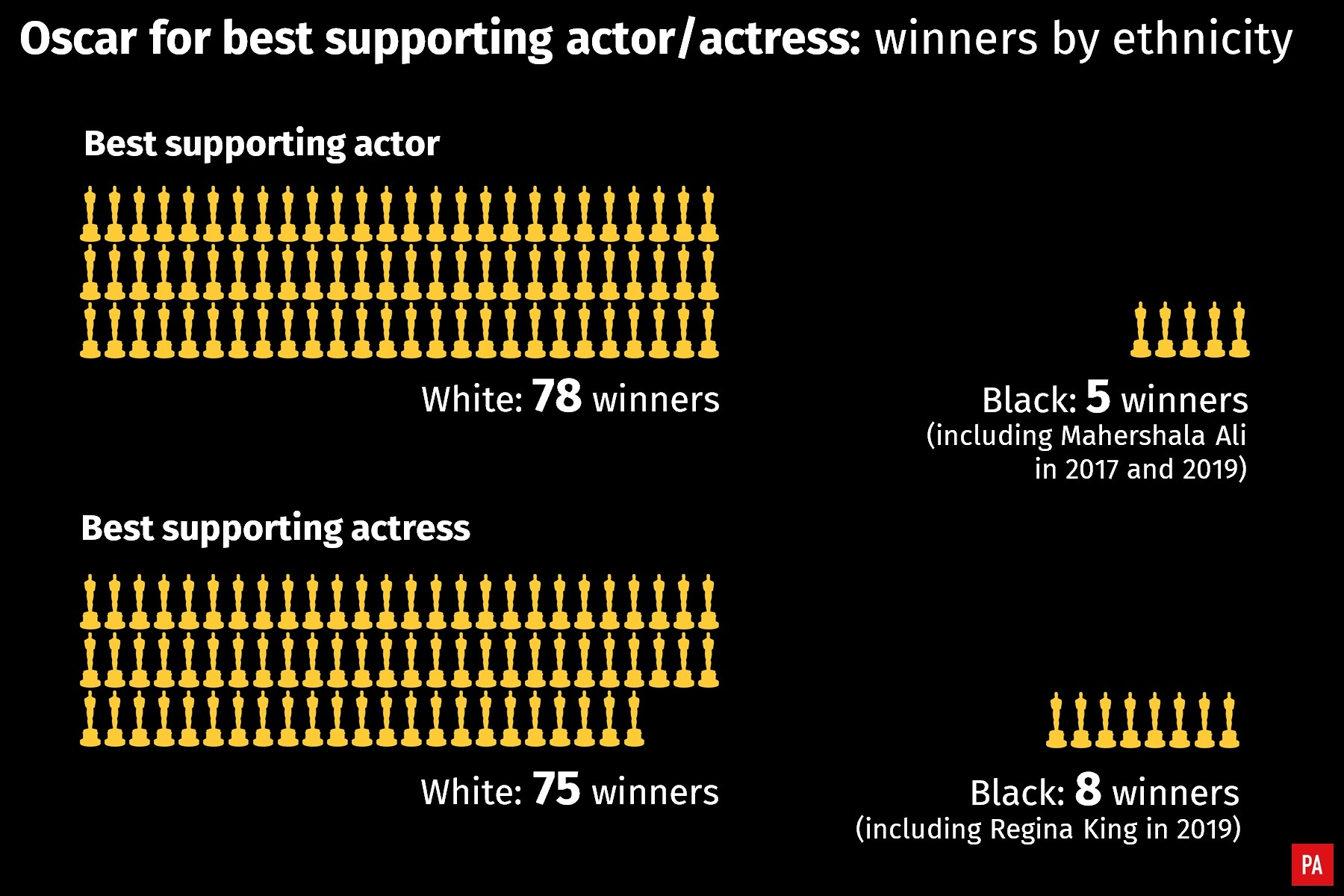 Oscar for best supporting actor and actress: winners by ethnicity