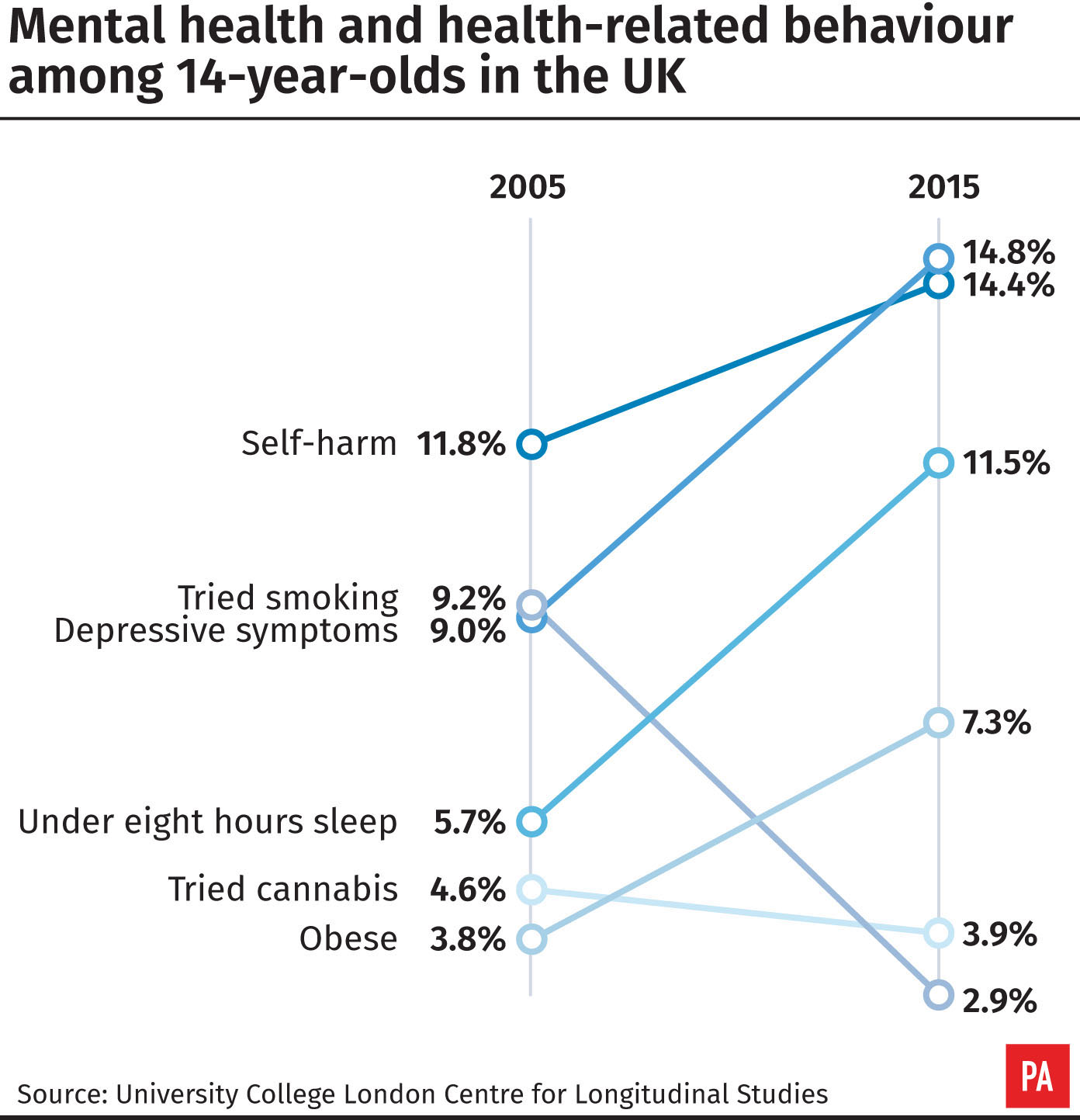 Mental health and health-related behaviour among 14-year-olds in the UK