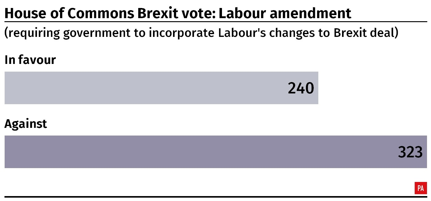 Result of House of Commons vote on Labour's amendment to the Government's Brexit deal