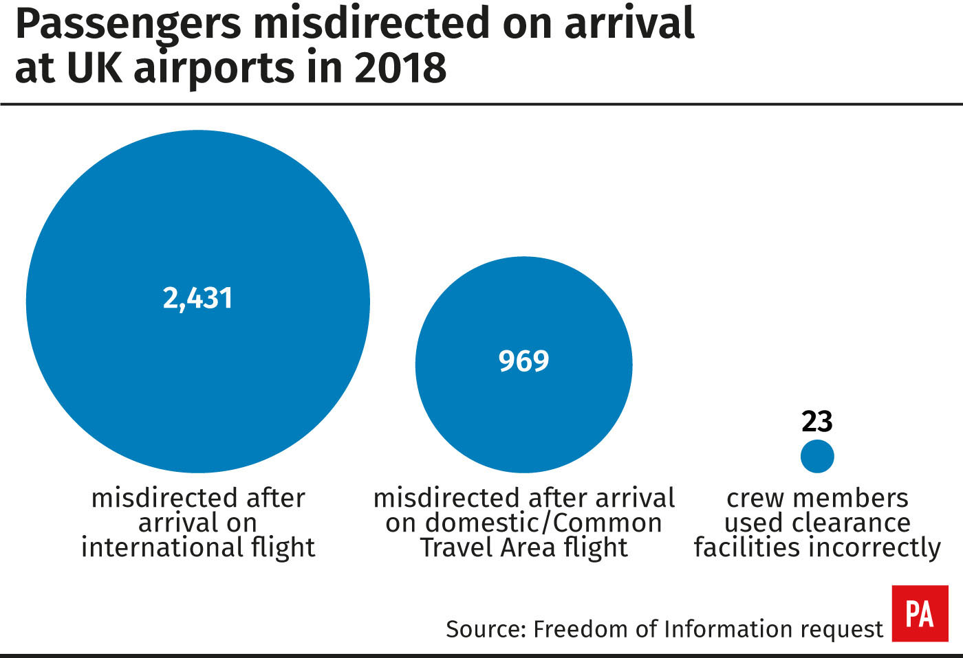 Passengers misdirected on arrival at UK airports in 2018