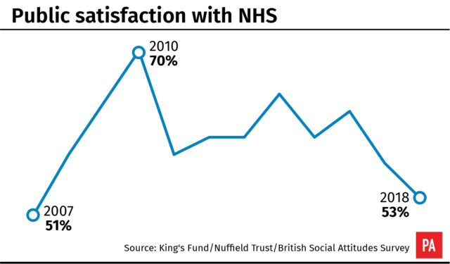 Satisfaction with how the NHS is run is at its lowest since 2007 (PA Graphics)