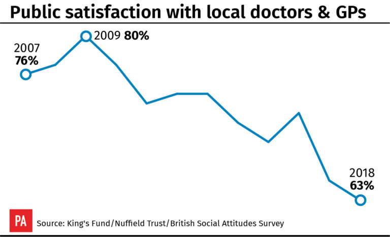 Satisfaction with GPs has hit its lowest level since the survey began (PA Graphics)