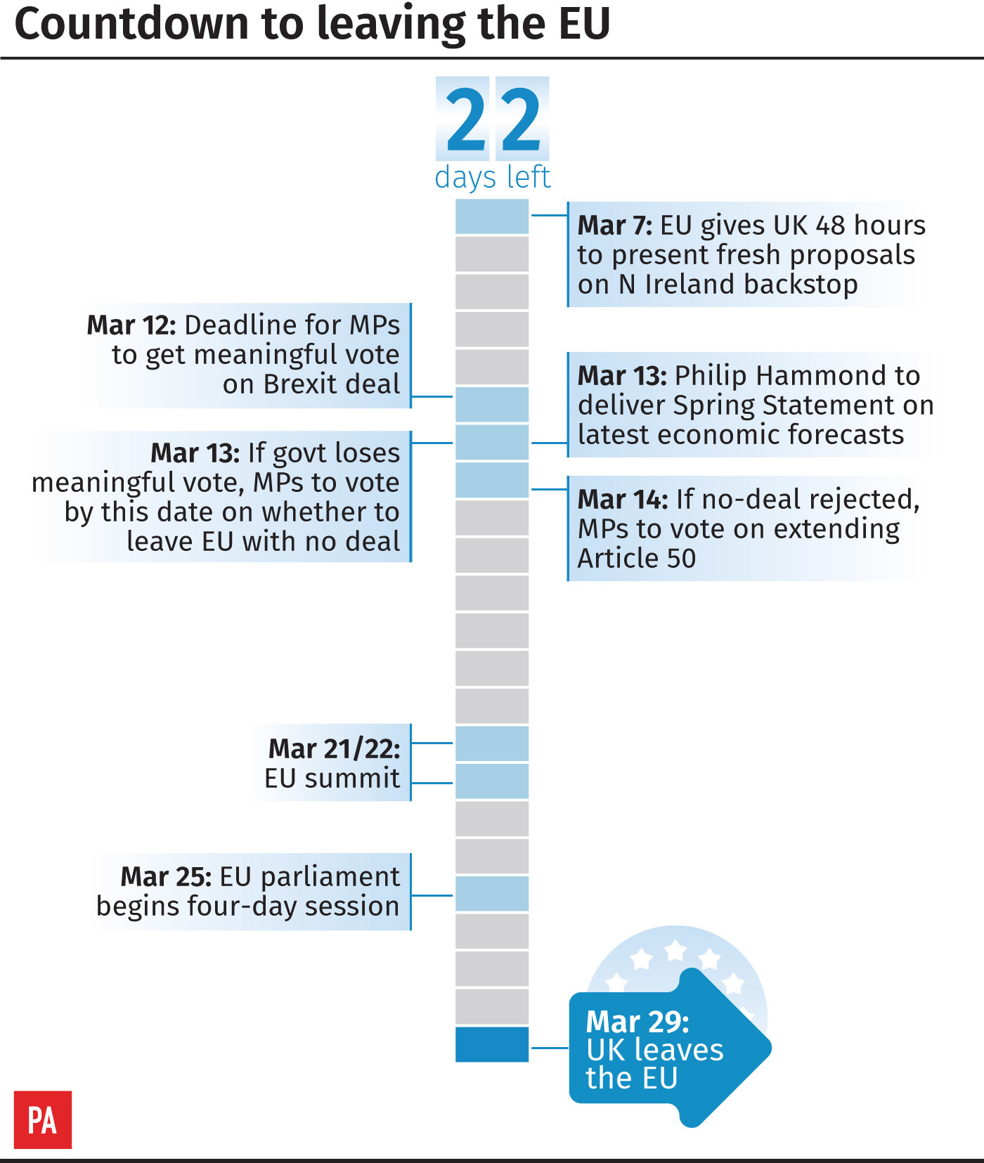 Countdown to leaving the EU graphic