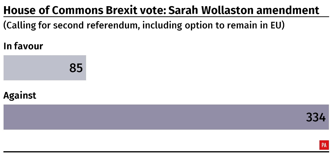 Result of the House of Commons vote on Sarah Wollaston's amendment calling for a second referendum.