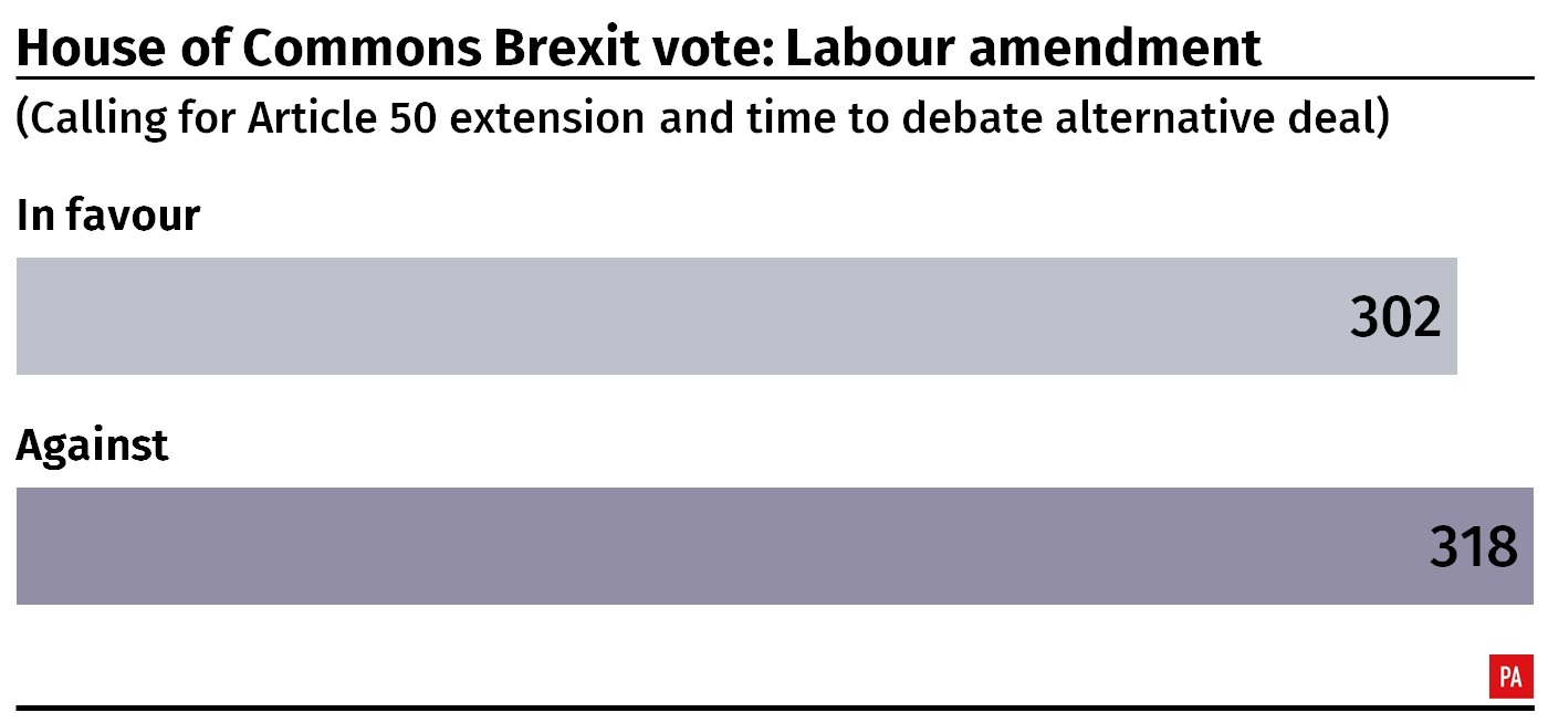 Result of the House of Commons vote on Labour's amendment calling for Article 50 extension and alternative Brexit deal
