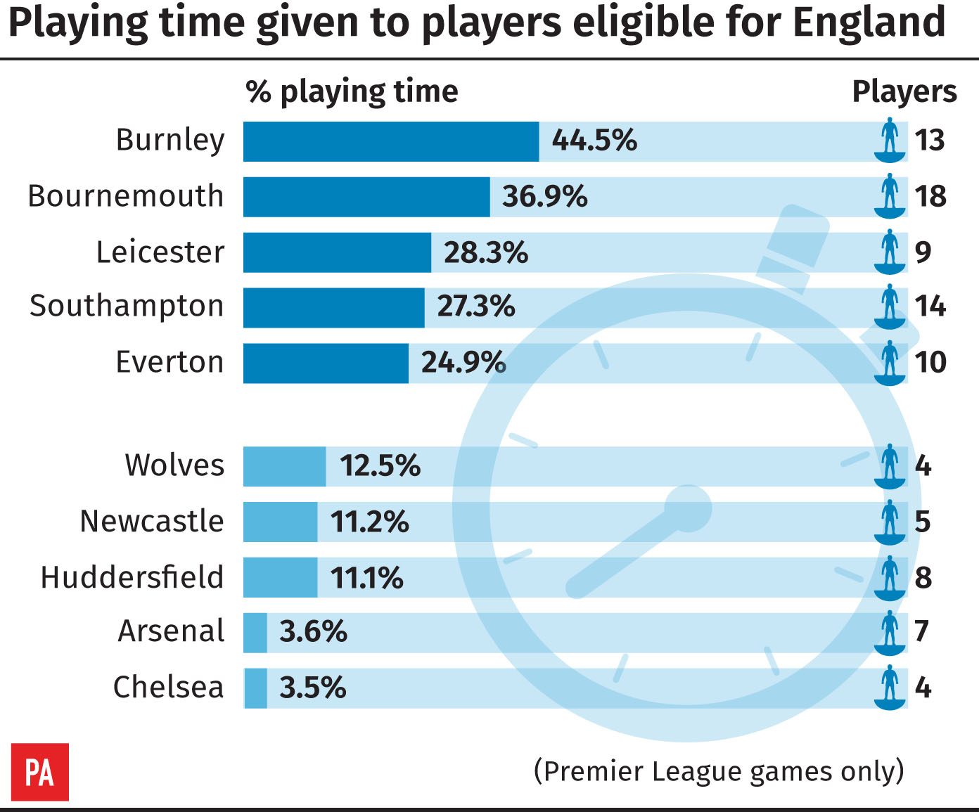 Premier League 2018-19 playing time for England-eligible players