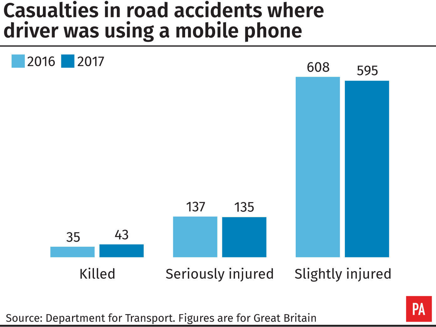 Casualties in road accidents where driver was using a mobile