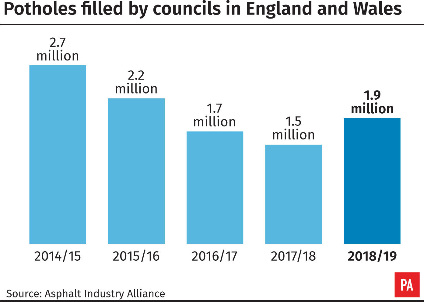 Potholes filled by councils in England and Wales