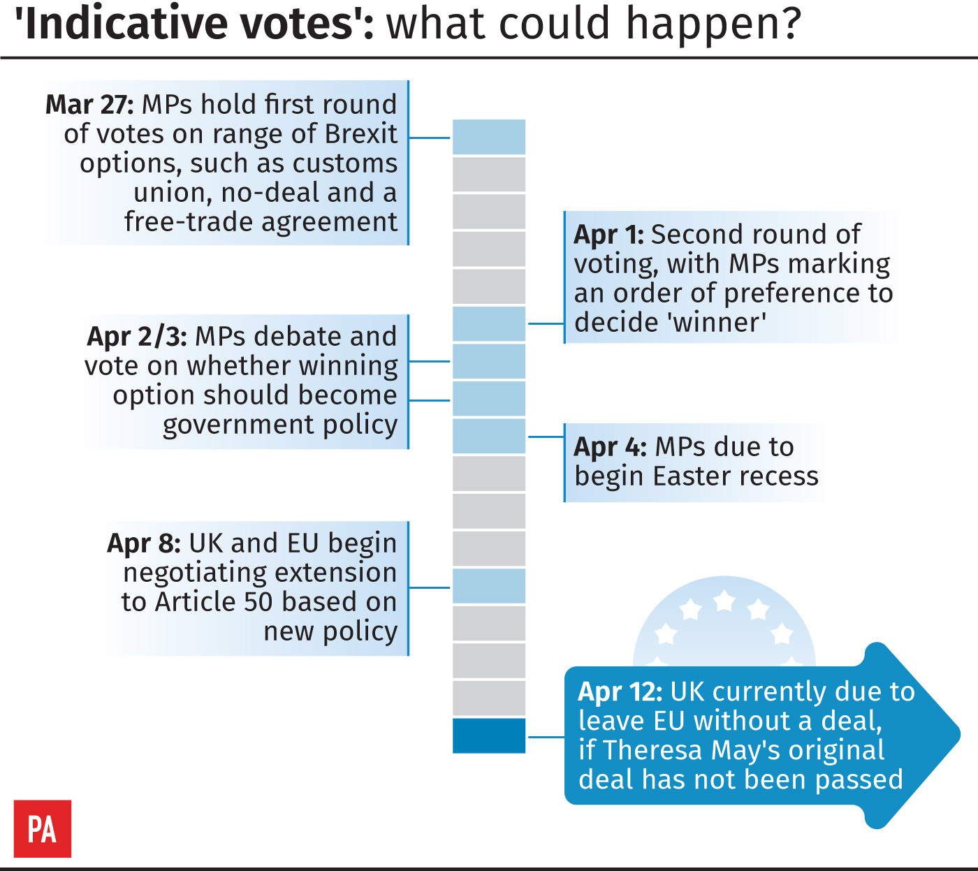'Indicative votes': what could happen?