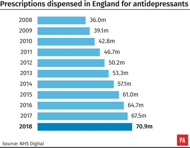 Prescriptions dispensed in England for antidepressants (PA Graphics)