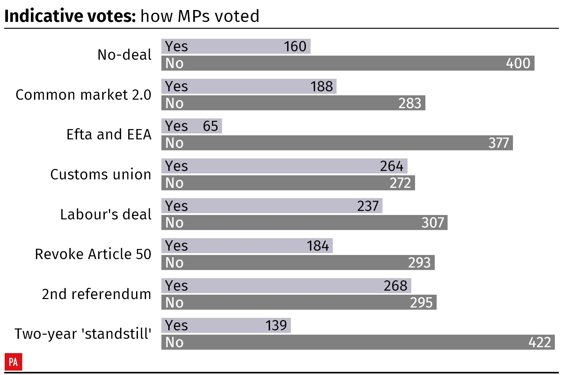The results of the indicative votes by MPs on alternative Brexit options