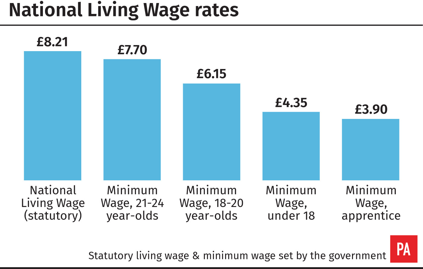 National Living Wage rates