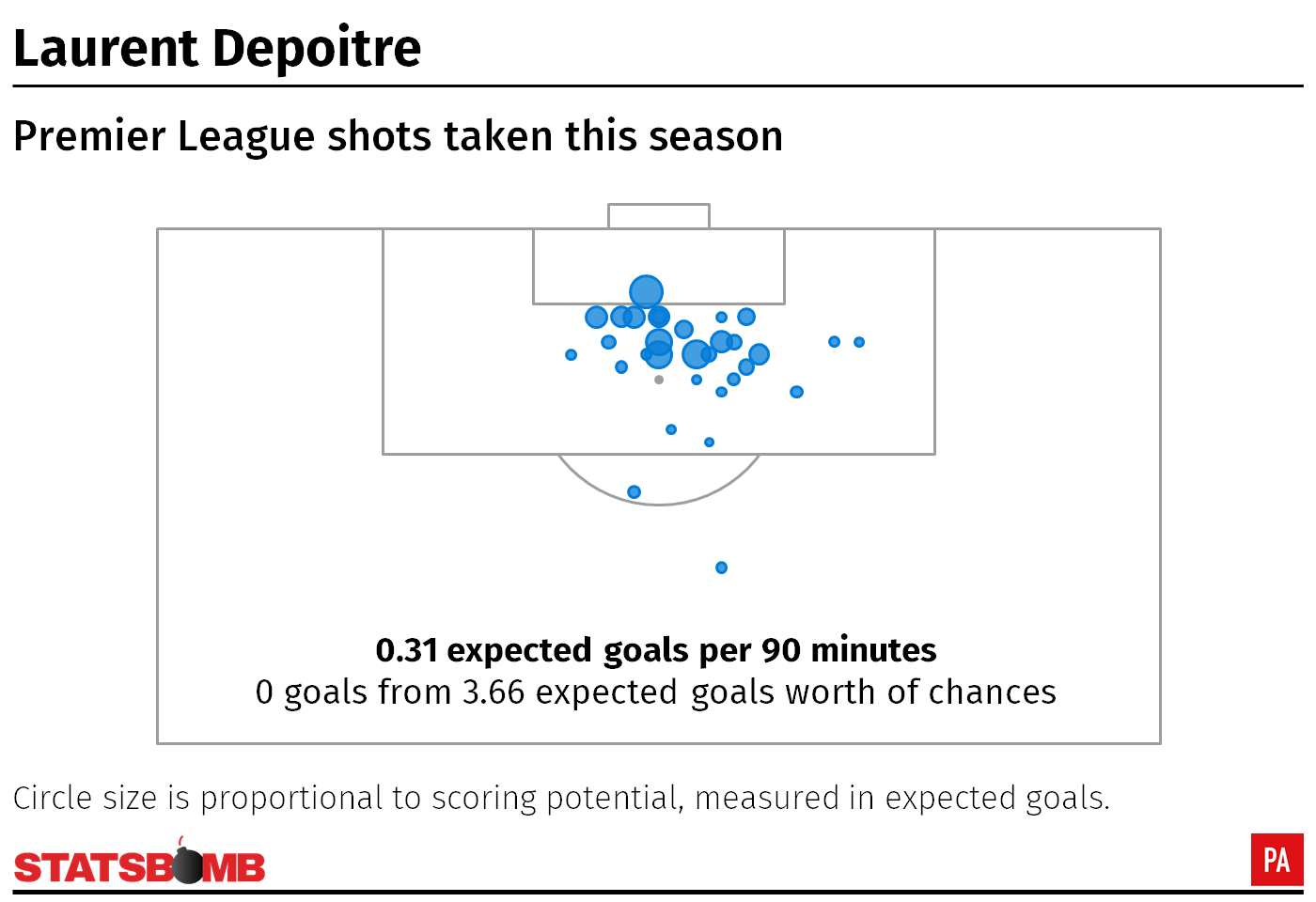 Laurent Depoitre shot map