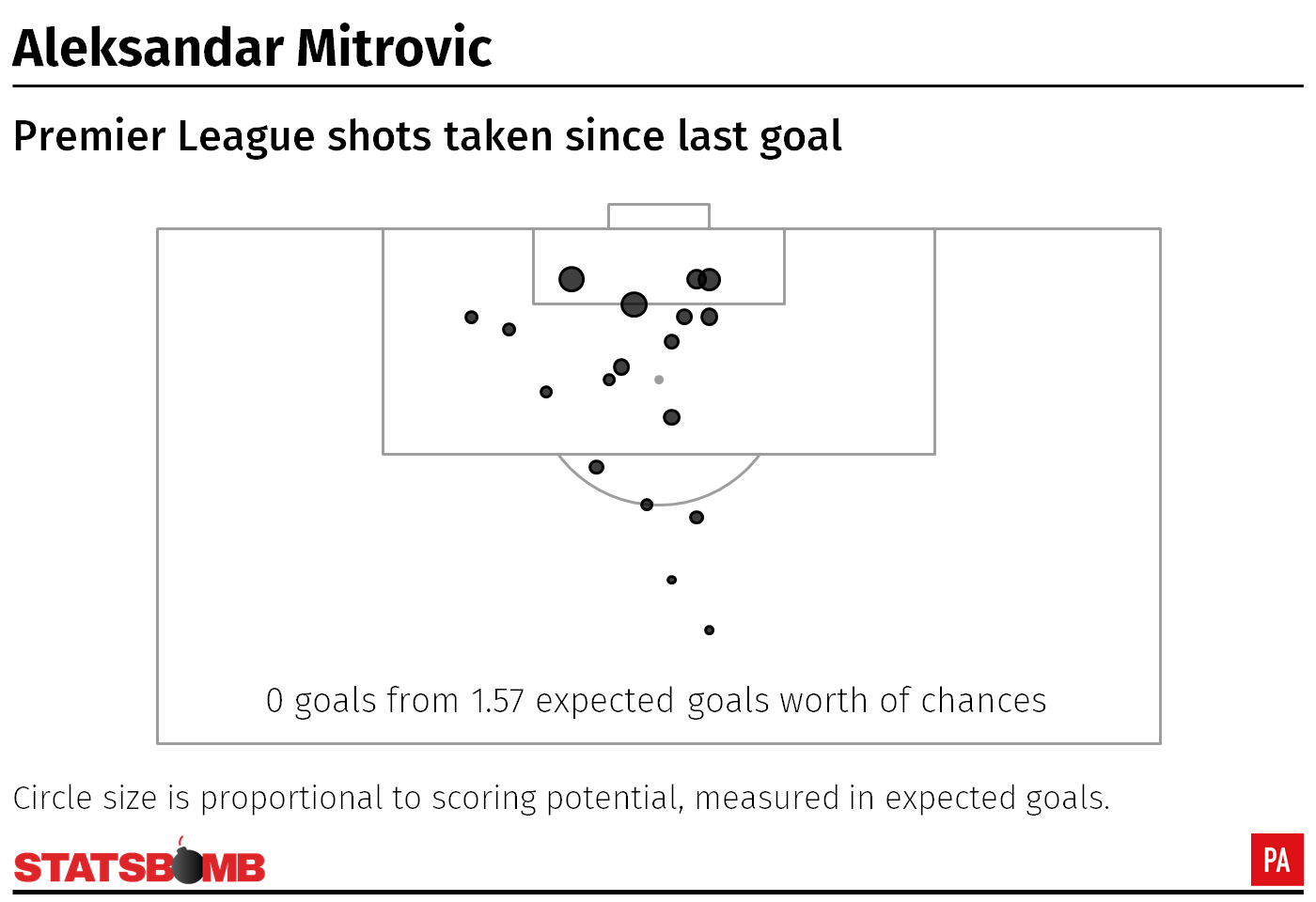 Aleksandar Mitrovic shot map