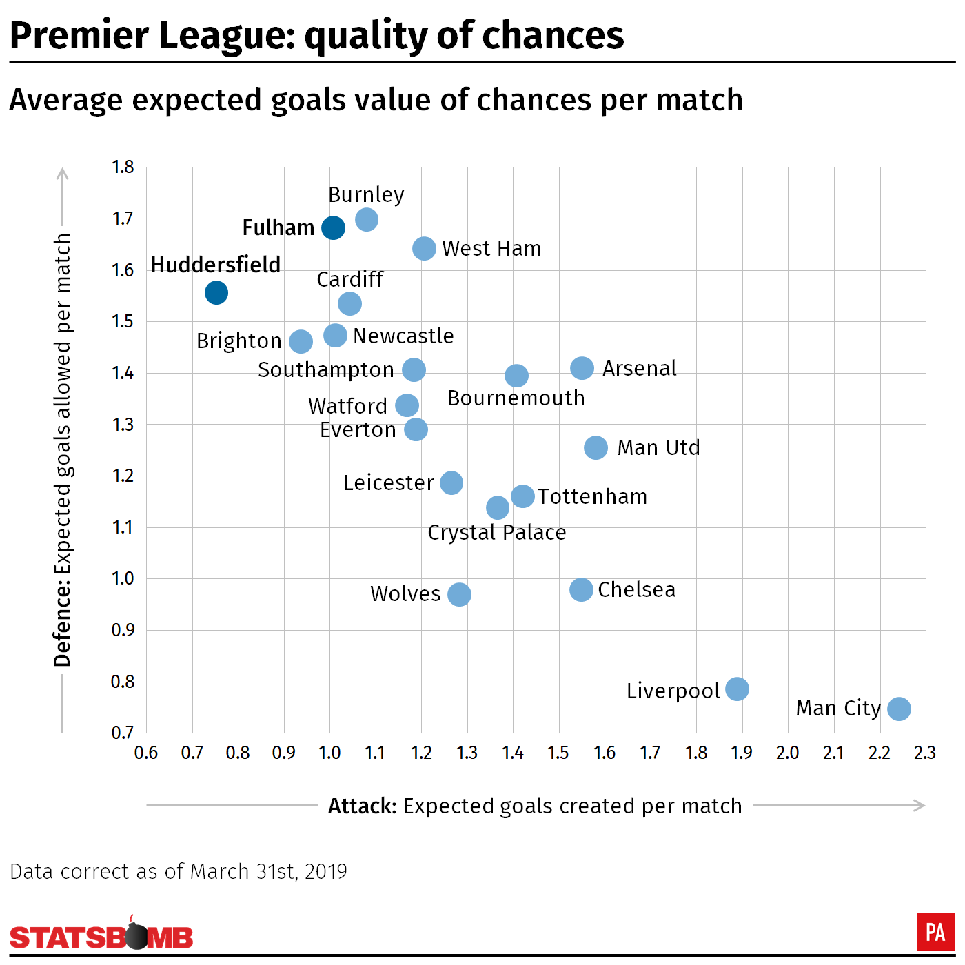 Premier League teams by xG for/against