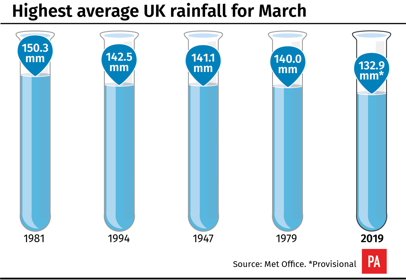 Average rainfall for March