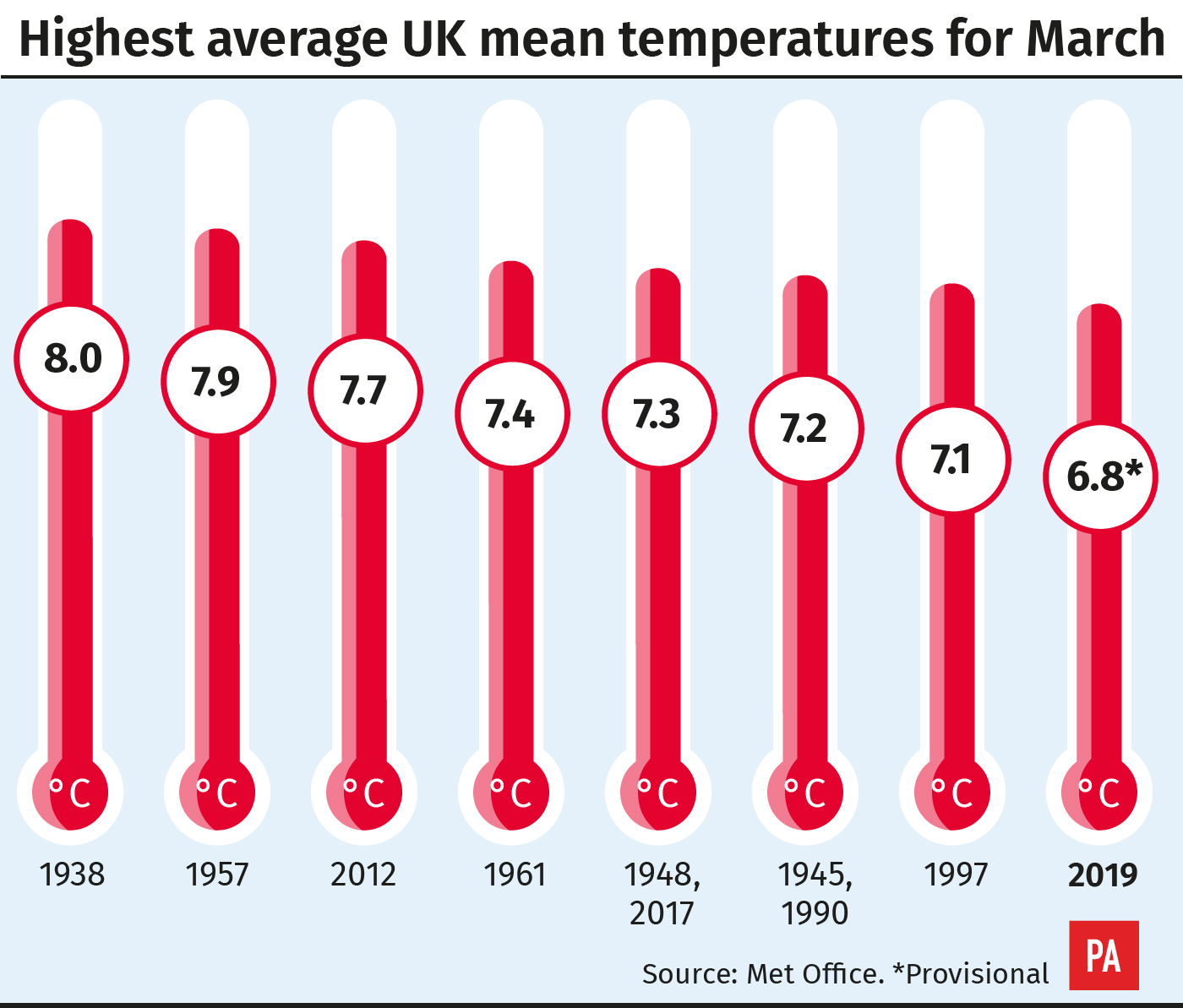 Highest average mean temperatures