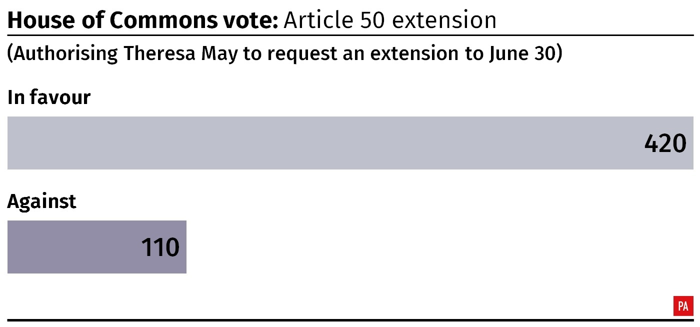 Result of the House of Commons vote to authorise Theresa May's request for extending Article 50